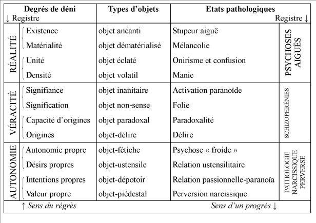 Tableau synoptique des dégradés de déni
